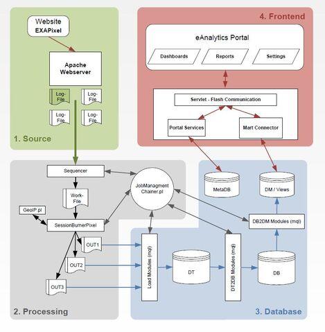 Datei:EAnalytics Verarbeitungsprozess.jpg