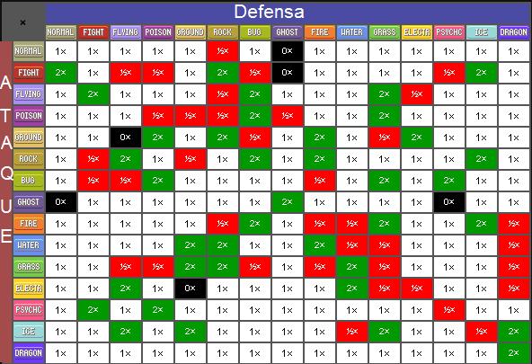 Tabla de resistencia y debilidades wiki padventure for Table type pokemon