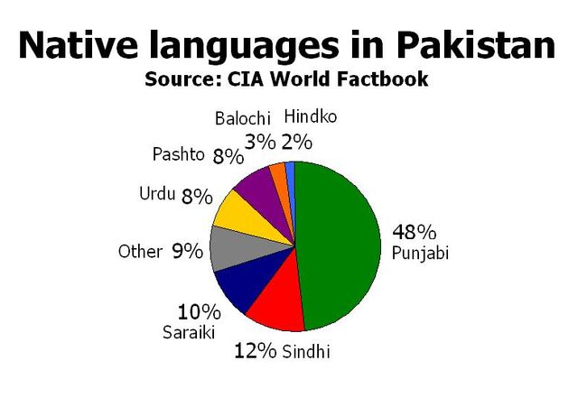 File:Languagesof pakistan.jpg