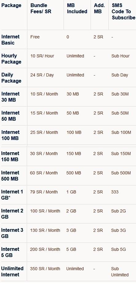 Mobily internet bundles