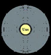 Ununseptium electron shell