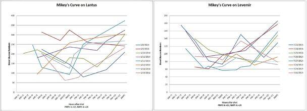 Mikey's curve on Lantus vs. Levemir
