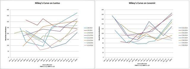 File:Mikey's curve on Lantus vs. Levemir.jpg
