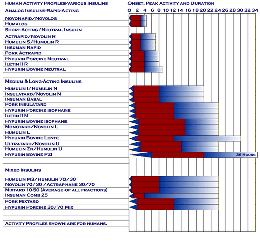 File:Human Activity Profiles Various Insulins.png