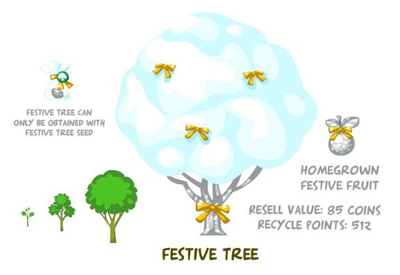 Festive tree summary