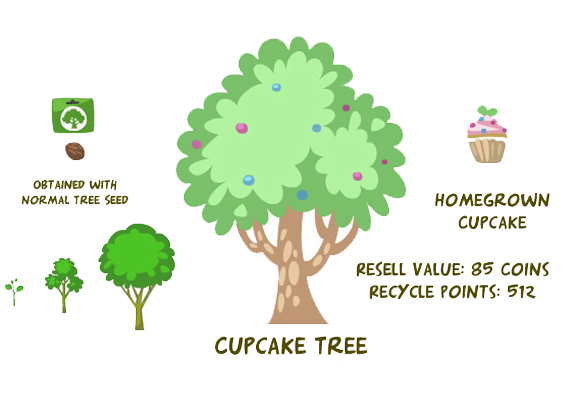 Cupcake tree summary