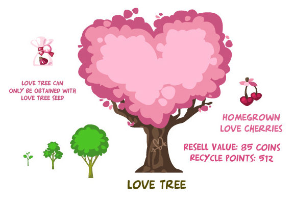 Love tree summary