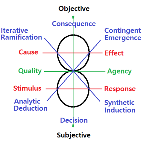 File:Quality and Agency Schema.png