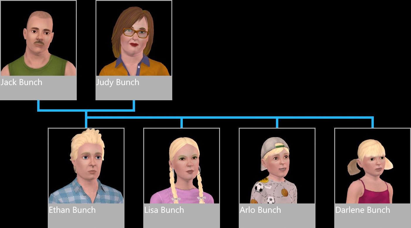 Drzewo Genealogiczne Rodziny Bunch