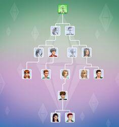 Drzewo genealogiczne.jpg