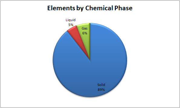 File:Elements by phase.png