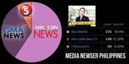 Gfhfh news5 abs-cbn news gma news