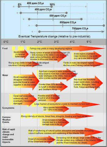 File:Stern report degree change graph.jpg
