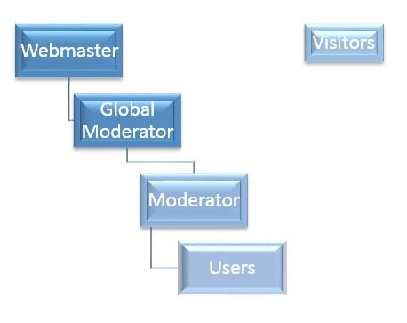 File:Hierarchy.jpg