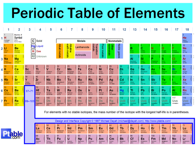 File:Periodic table5.png