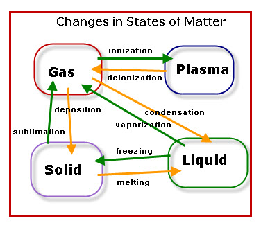 Matter State Manipulation Superpower Wiki Fandom