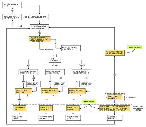 File:SystemFlowchart v02.jpg