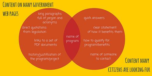 File:Content on Gov Websites; Content Citizens Want - A Venn Diagram.jpg