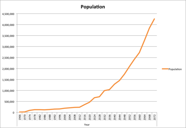 File:Population of Notchropolis.png