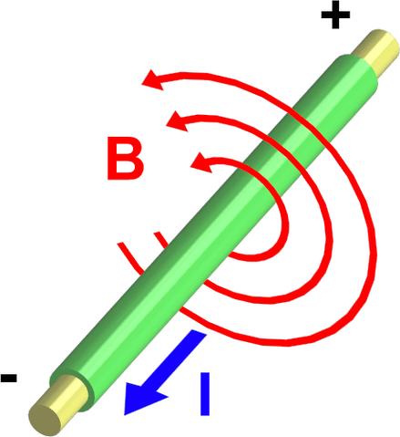 File:Electromagnetism.png
