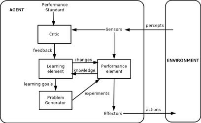 IntelligentAgent-Learning