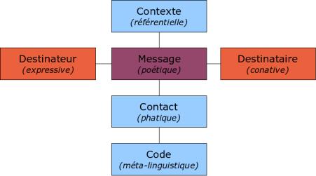 File:Schema communication generale jakobson.png