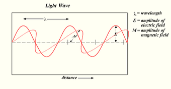 Light-wave
