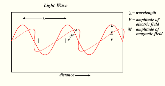 File:Light-wave.png