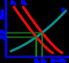 Supply-demand-P