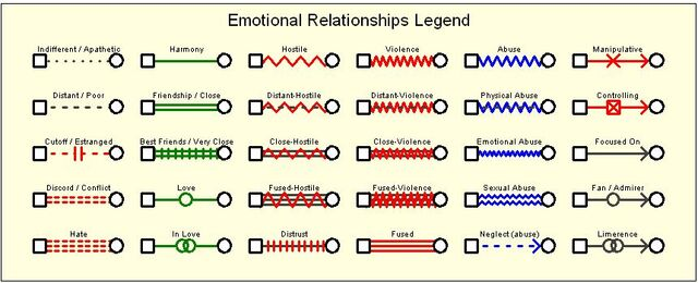 File:Emotional-relationships.jpg