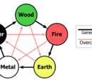 Five elements (Chinese philosophy)