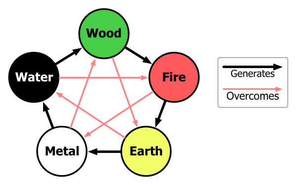 File:Interactions of Five Chinese Elements.png