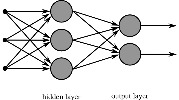 File:MultiLayerNeuralNetwork english.png