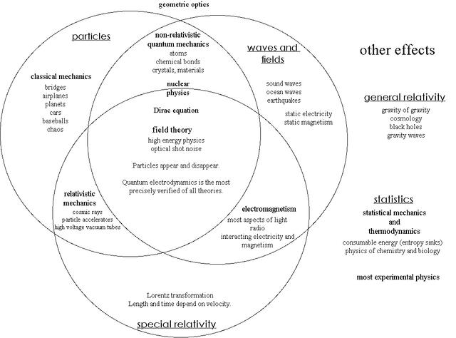 File:Physics Venn diagram.PNG
