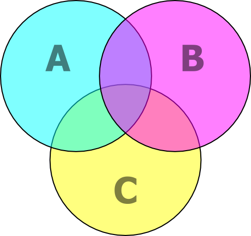 File:Venn diagram cmyk.png