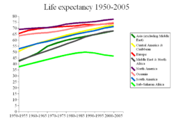 Life expectancy 1950-2005