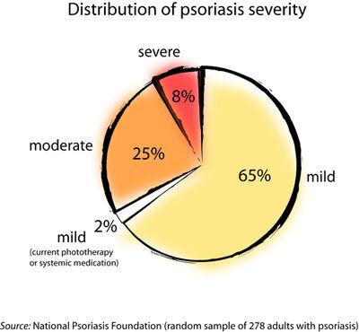 Psoriasis severity