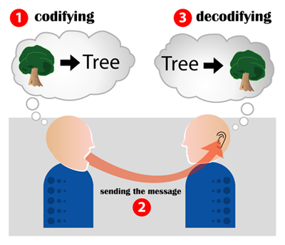 File:Encoding communication.jpg