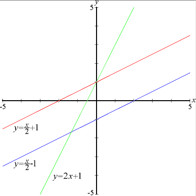 File:Linear functions2.PNG