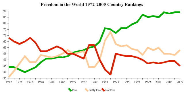 File:Freedom House Country Rankings 1972-2005.png