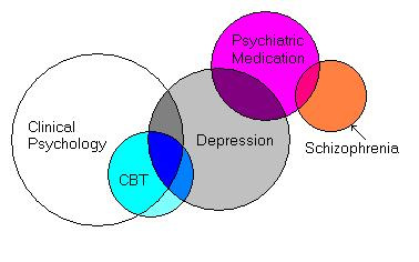 File:Psychology Overlap01.jpg
