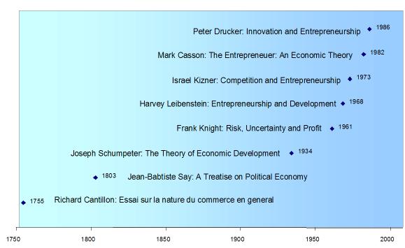 File:Entrepreneurship history.png