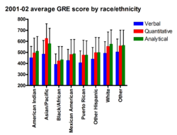GRE by race