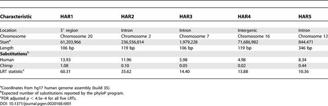 File:Details of HAR1–HAR5 journal.pgen.0020168.t001.png