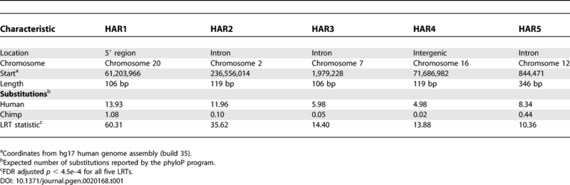 Details of HAR1–HAR5 journal.pgen.0020168.t001