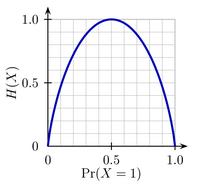 Binary entropy plot