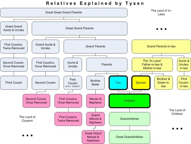 File:Relatives Chart.jpg
