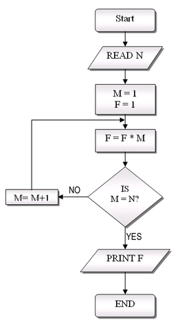 File:FlowchartExample.png