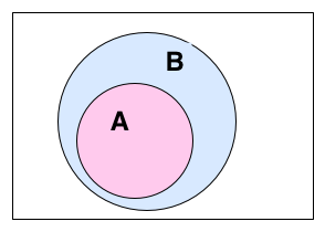 File:Venn A subset B.png