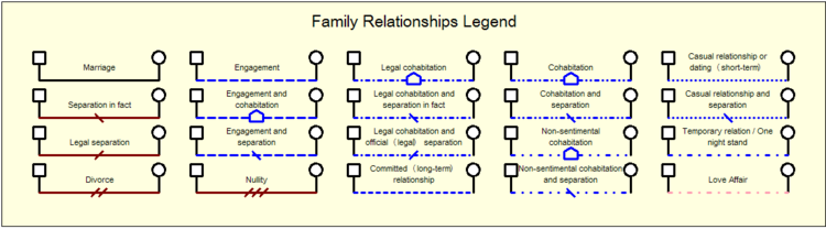 Family rel2